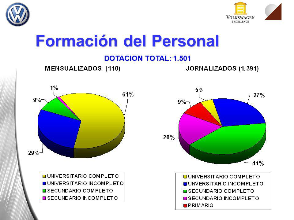 DOTACION TOTAL: 1.501 Formación del Personal