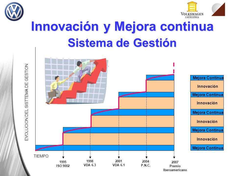TIEMPO EVOLUCION DEL SISTTEMA DE GESTION Mejora Continua Innovación Mejora Continua Innovación 1995 ISO 9002 1998 VDA 6.3 2001 VDA 6.1 2004 P.N.C. 200