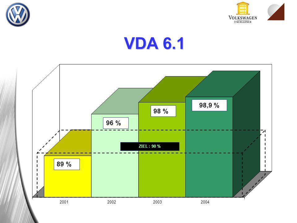 200120022003 89 % 96 % 98 % ZIEL : 90 % 98,9 % 2004 VDA 6.1