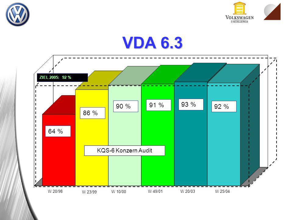 W 20/98 W 23/99 W 10/00 W 49/01 KQS-6 Konzern Audit 64 % 90 % 86 % 91 % ZIEL 2005: 92 % 93 % W 20/03 92 % W 25/04 VDA 6.3