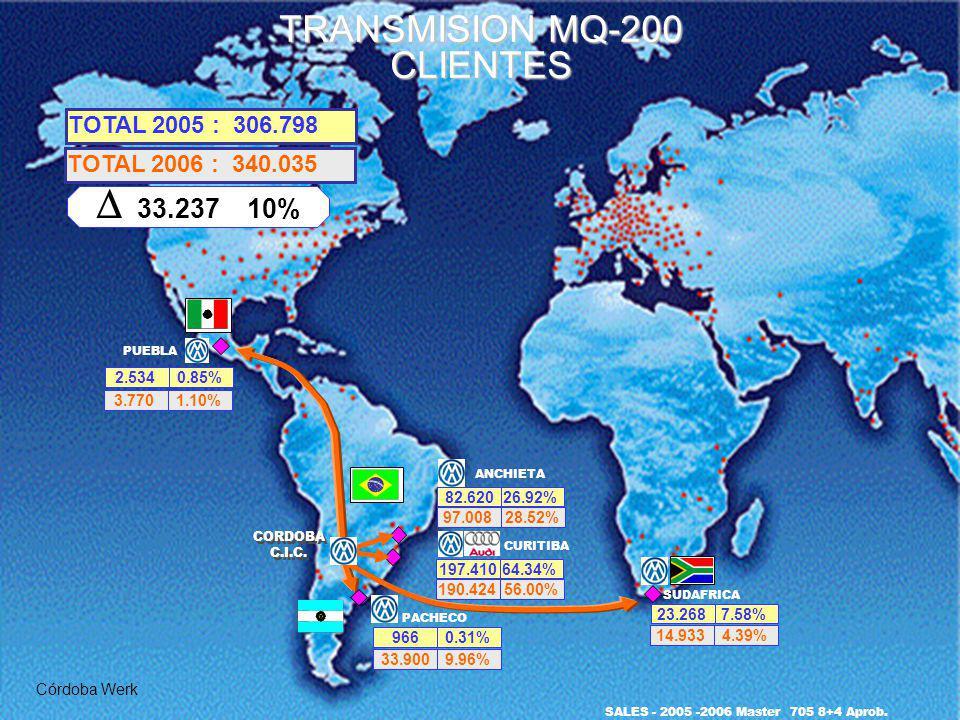TRANSMISION MQ-200 CLIENTES Córdoba Werk PACHECO 9660.31% SUDAFRICA 23.2687.58% TOTAL 2005 : 306.798 TOTAL 2006 : 340.035 33.237 10% PUEBLA 2.5340.85%