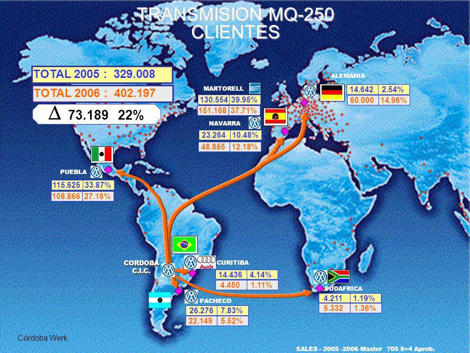TRANSMISION MQ-250 CLIENTES Córdoba Werk SALES - 2005 -2006 Master 705 8+4 Aprob. PACHECO 26.2767.83% SUDAFRICA 4.2111.19% 48.85512.18% 151.16837.71%