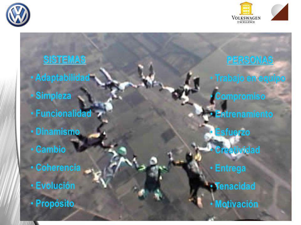 SISTEMAS Adaptabilidad Simpleza Funcionalidad Dinamismo Cambio Coherencia Evolución Propósito PERSONAS Trabajo en equipo Compromiso Entrenamiento Esfu