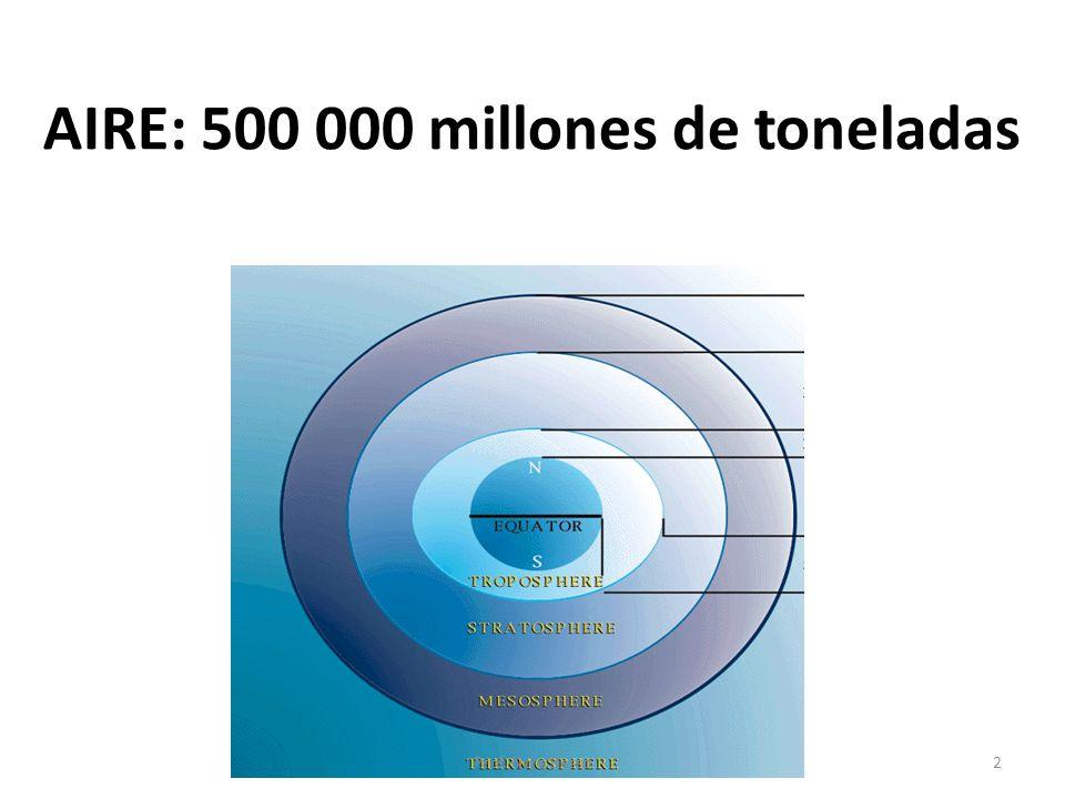 AIRE: 500 000 millones de toneladas 2Prof. Nora Besso
