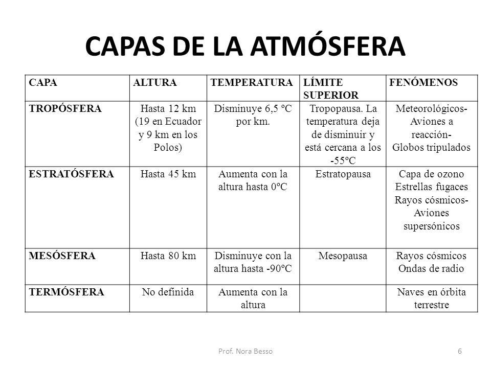 CAPAS DE LA ATMÓSFERA CAPAALTURATEMPERATURALÍMITE SUPERIOR FENÓMENOS TROPÓSFERAHasta 12 km (19 en Ecuador y 9 km en los Polos) Disminuye 6,5 ºC por km