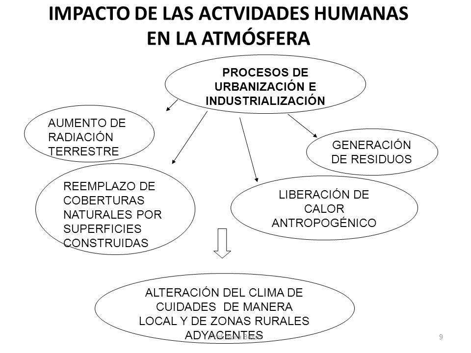 IMPACTO DE LAS ACTVIDADES HUMANAS EN LA ATMÓSFERA PROCESOS DE URBANIZACIÓN E INDUSTRIALIZACIÓN LIBERACIÓN DE CALOR ANTROPOGÉNICO GENERACIÓN DE RESIDUO