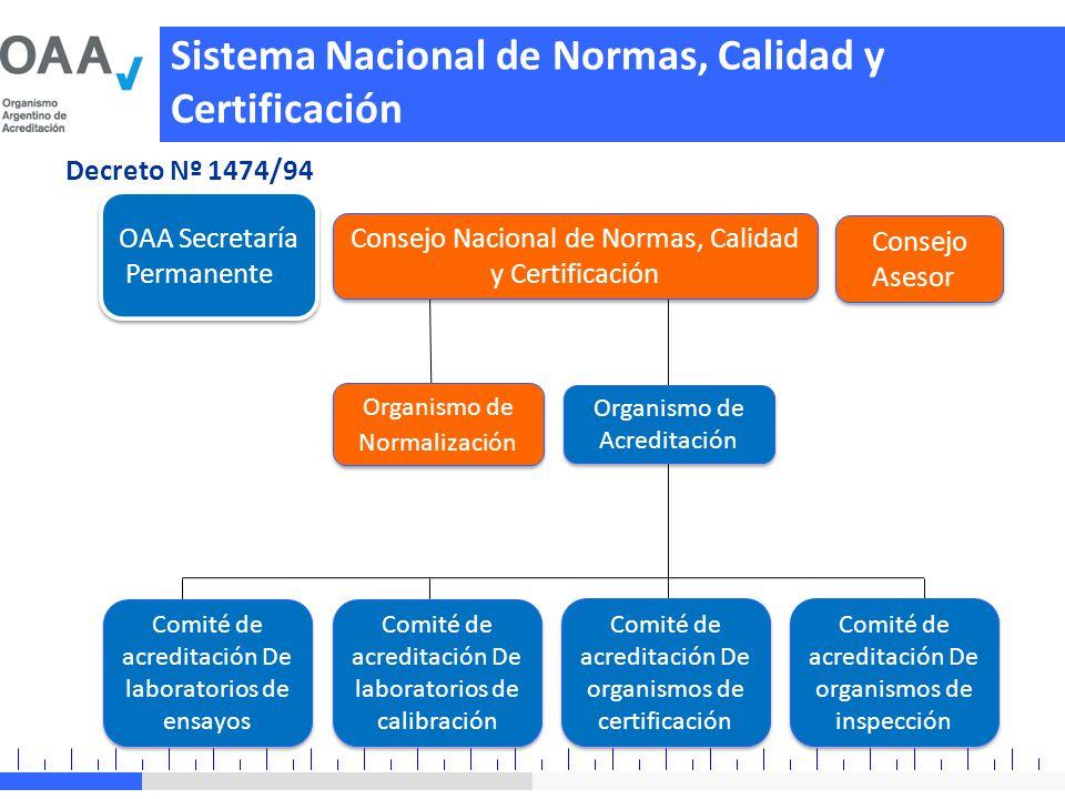 Sistema Nacional de Normas, Calidad y Certificación Decreto Nº 1474/94 OAA Secretaría Permanente OAA Secretaría Permanente Consejo Nacional de Normas,