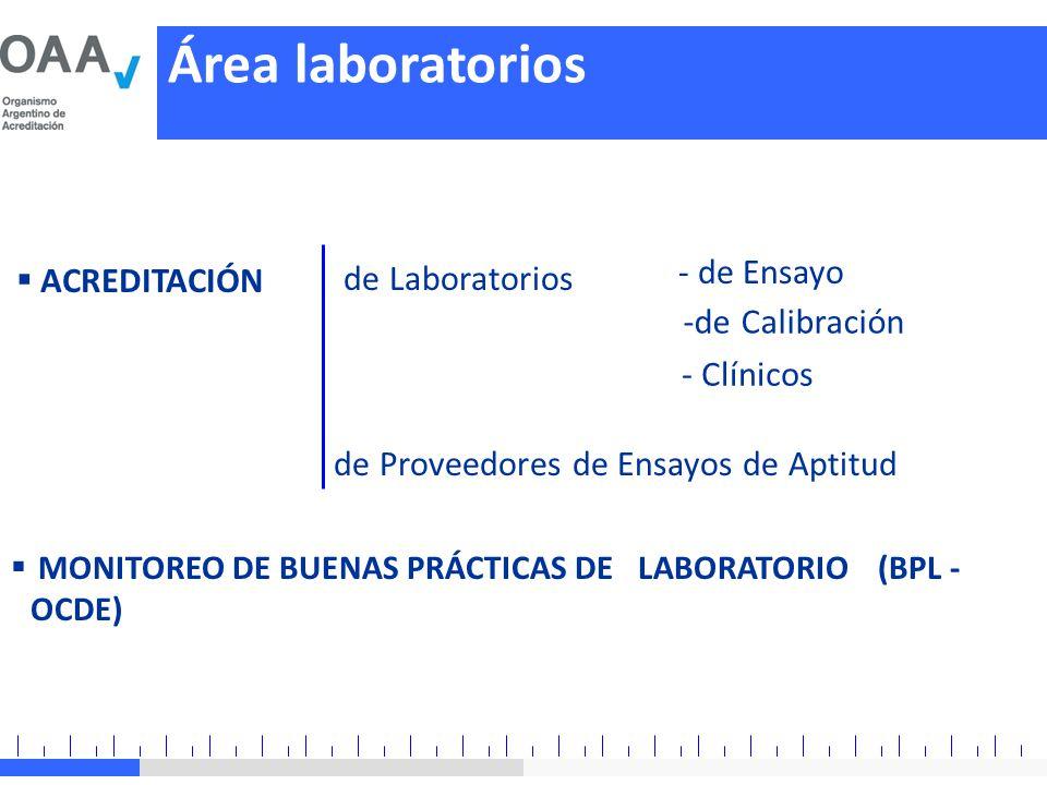 de Laboratorios -de Calibración de Proveedores de Ensayos de Aptitud - Clínicos - de Ensayo Área laboratorios MONITOREO DE BUENAS PRÁCTICAS DE LABORAT