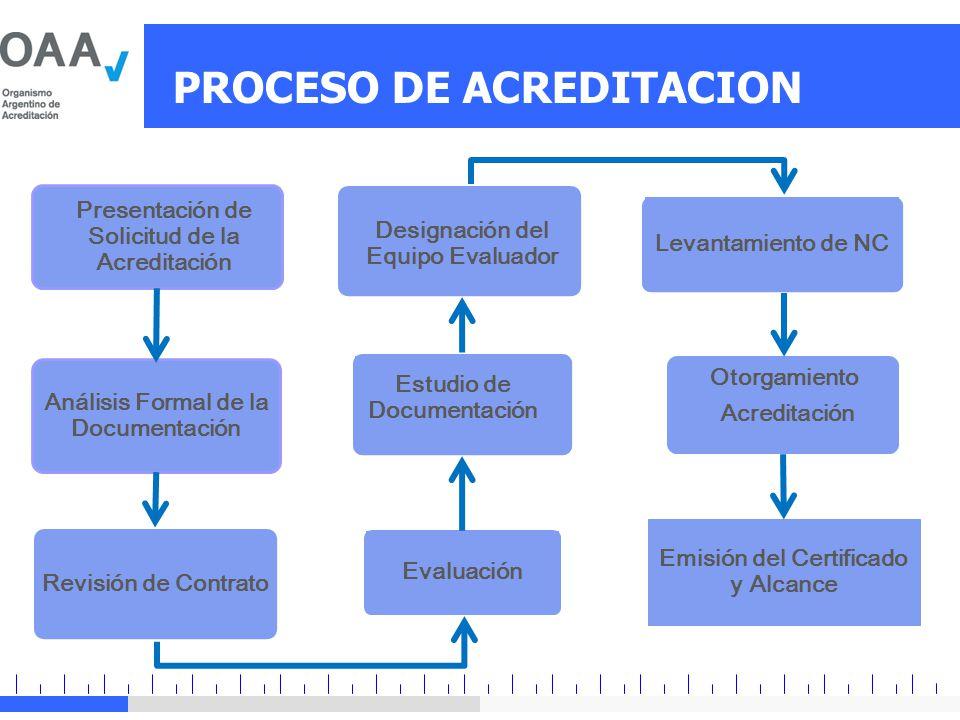 PROCESO DE ACREDITACION Análisis Formal de la Documentación Firma Responsable legal Participación Interlaboratorios Calibraciones OK Revisión de Contrato