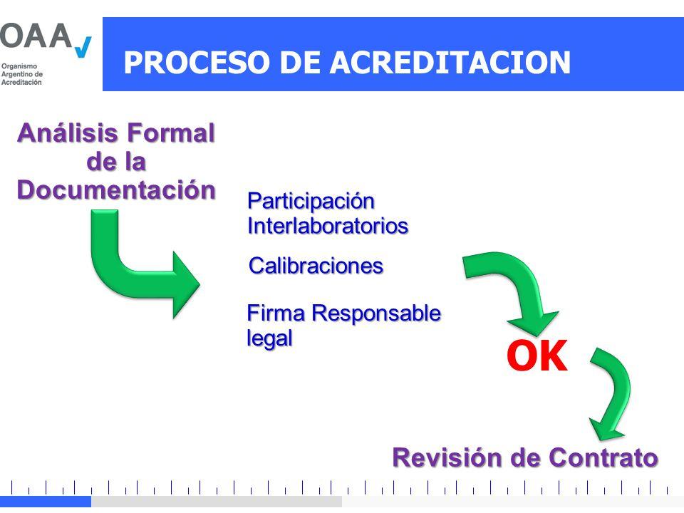 PROCESO DE ACREDITACION Análisis Formal de la Documentación Firma Responsable legal Participación Interlaboratorios Calibraciones OK Revisión de Contr