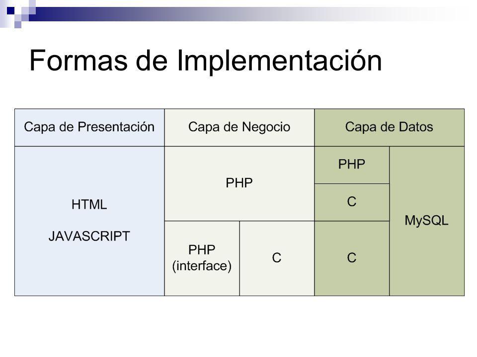 Formas de Implementación