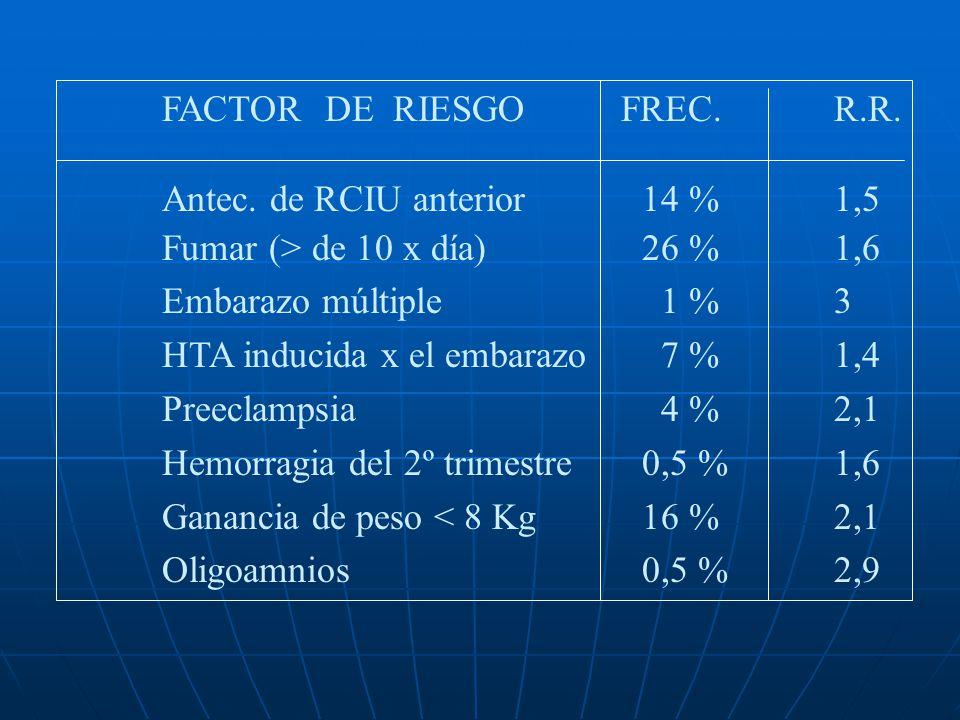 Características del niño con RCIU tipo II Aspecto adelgazado, les sobra la piel Suele existir hipoxia fetal Existe con frecuencia patología materna as