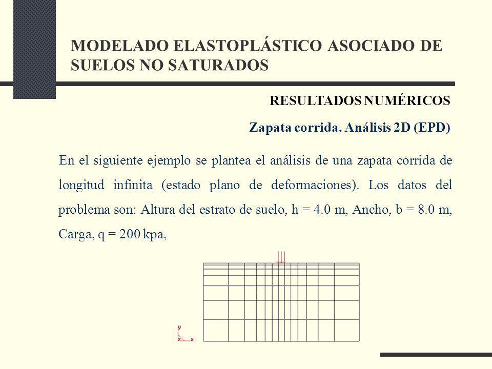 MODELADO ELASTOPLÁSTICO ASOCIADO DE SUELOS NO SATURADOS En el siguiente ejemplo se plantea el análisis de una zapata corrida de longitud infinita (estado plano de deformaciones).