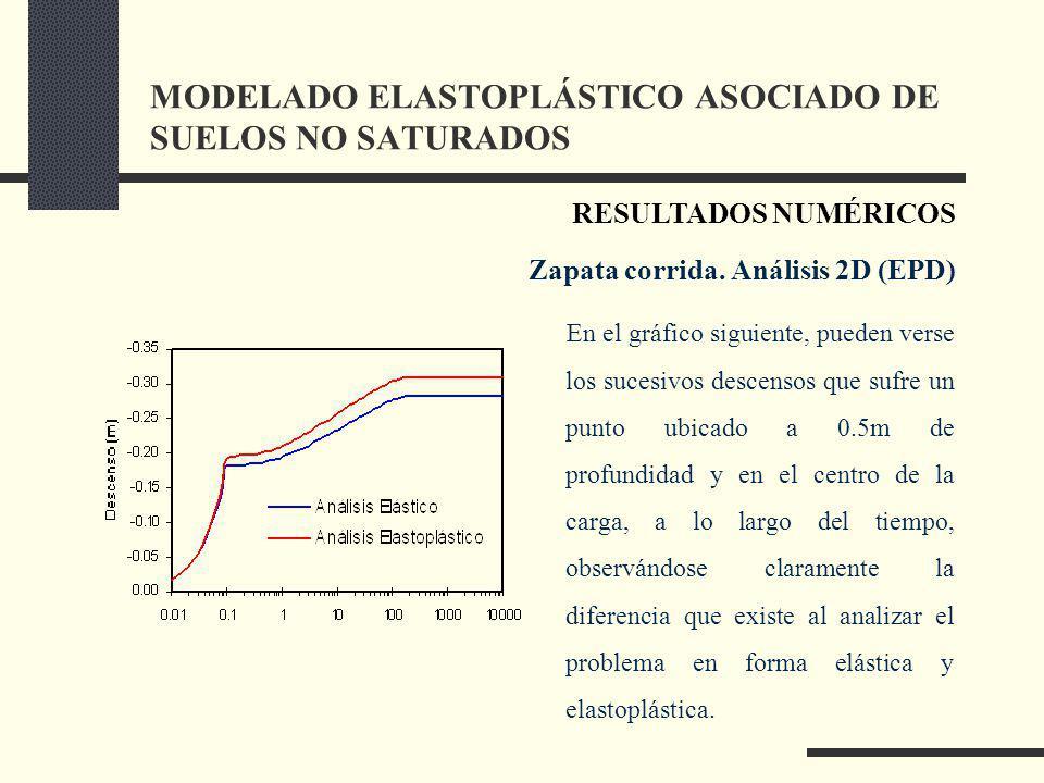 MODELADO ELASTOPLÁSTICO ASOCIADO DE SUELOS NO SATURADOS En el gráfico siguiente, pueden verse los sucesivos descensos que sufre un punto ubicado a 0.5m de profundidad y en el centro de la carga, a lo largo del tiempo, observándose claramente la diferencia que existe al analizar el problema en forma elástica y elastoplástica.