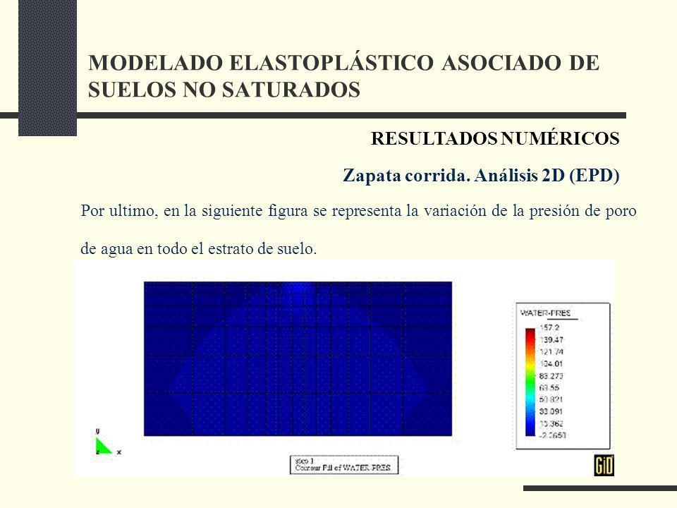 MODELADO ELASTOPLÁSTICO ASOCIADO DE SUELOS NO SATURADOS Por ultimo, en la siguiente figura se representa la variación de la presión de poro de agua en todo el estrato de suelo.
