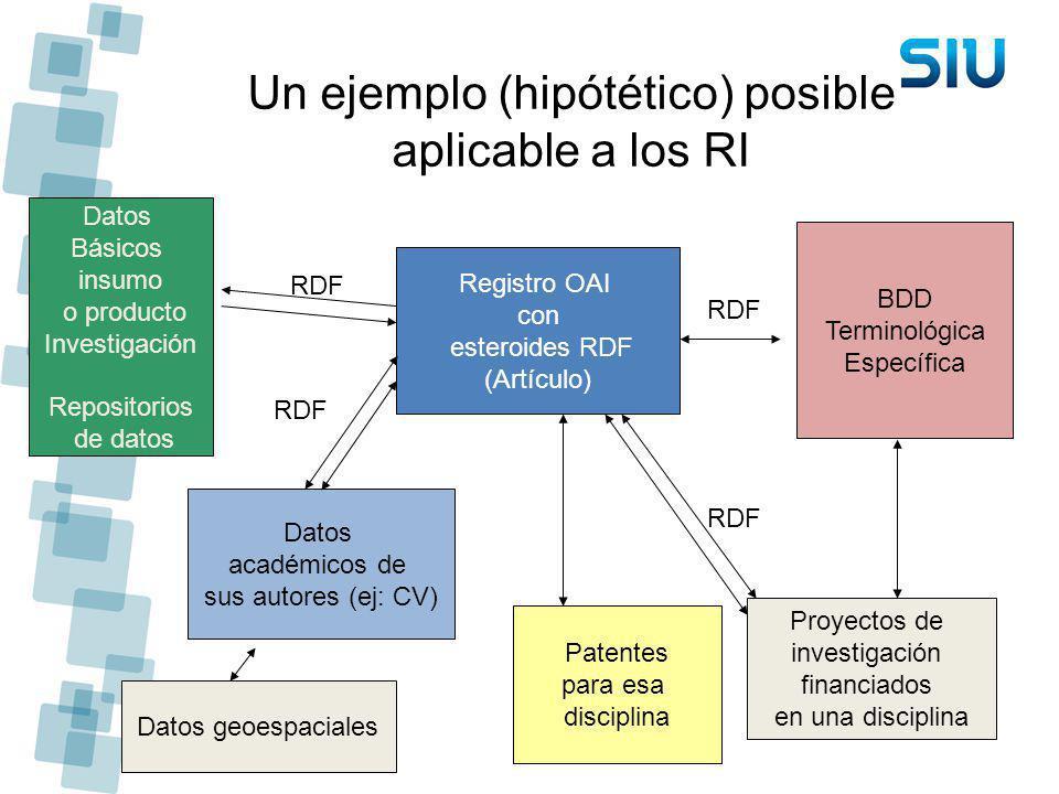 Un ejemplo (hipótético) posible aplicable a los RI Registro OAI con esteroides RDF (Artículo) Datos académicos de sus autores (ej: CV) Proyectos de in