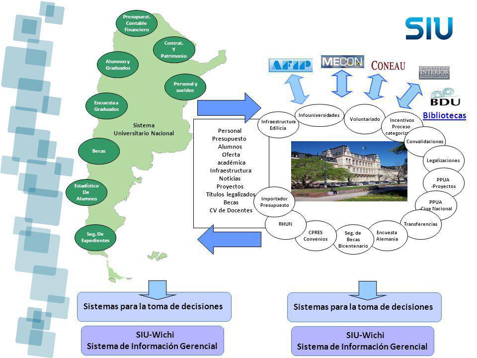 Bibliotecas Sistemas para la toma de decisiones SIU-Wichi Sistema de Información Gerencial Personal Presupuesto Alumnos Oferta académica Infraestructu