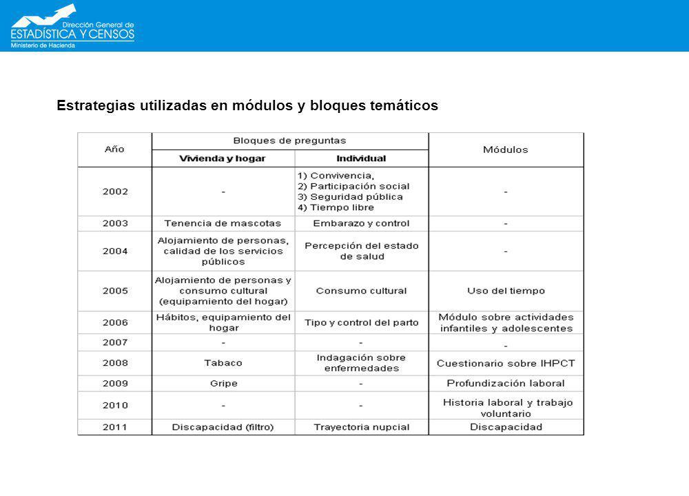 Estrategias utilizadas en módulos y bloques temáticos