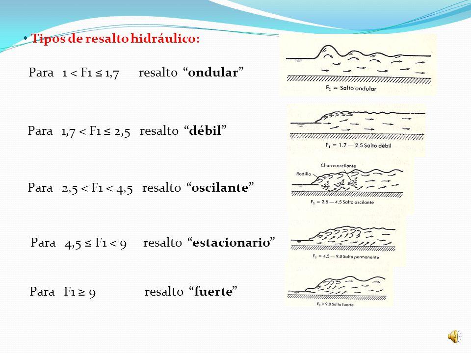 Ecuaciones del resalto hidráulico: h2/h1 = ½ [(1 + 8.F1^2) – 1] Ecuación de BELANGER Lr = 6.