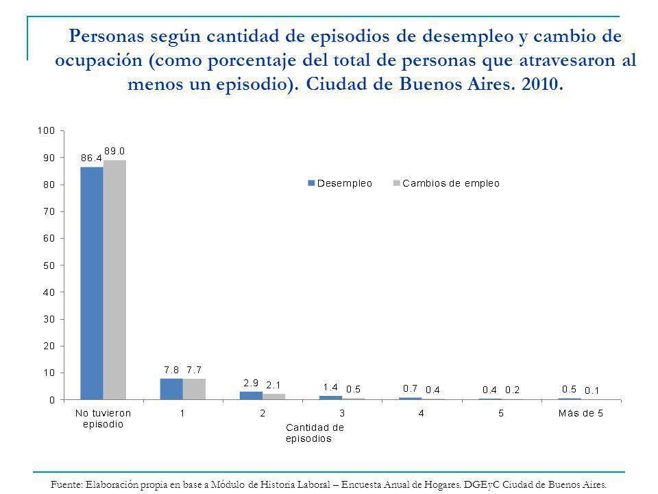 Personas según cantidad de episodios de desempleo y cambio de ocupación (como porcentaje del total de personas que atravesaron al menos un episodio).