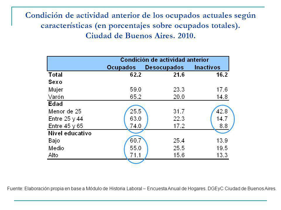 Condición de actividad anterior de los ocupados actuales según características (en porcentajes sobre ocupados totales).