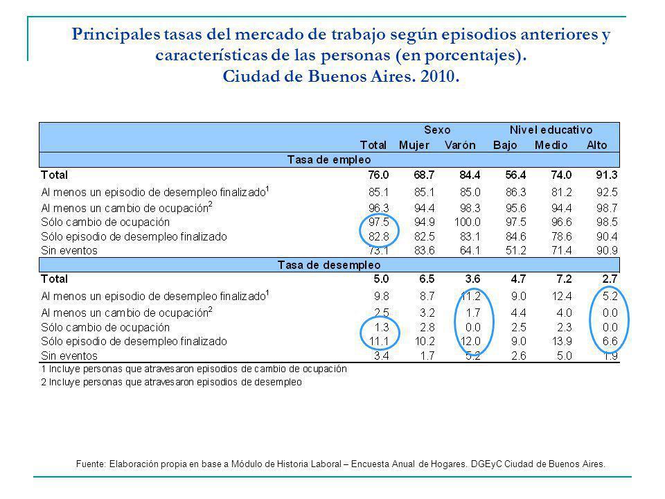 Principales tasas del mercado de trabajo según episodios anteriores y características de las personas (en porcentajes).