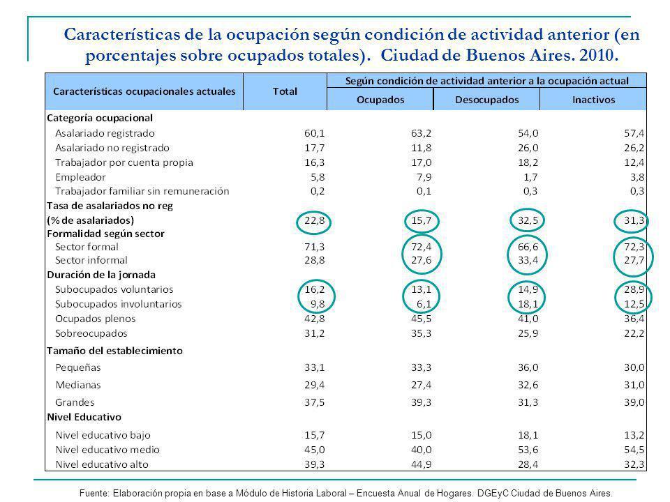 Características de la ocupación según condición de actividad anterior (en porcentajes sobre ocupados totales).