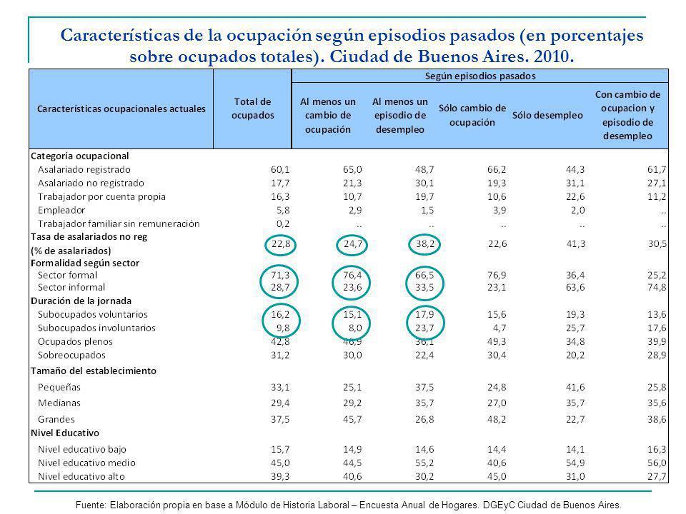Características de la ocupación según episodios pasados (en porcentajes sobre ocupados totales).
