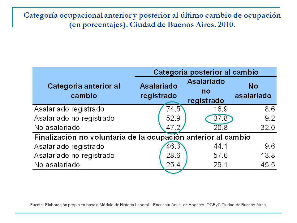 Categoría ocupacional anterior y posterior al último cambio de ocupación (en porcentajes).