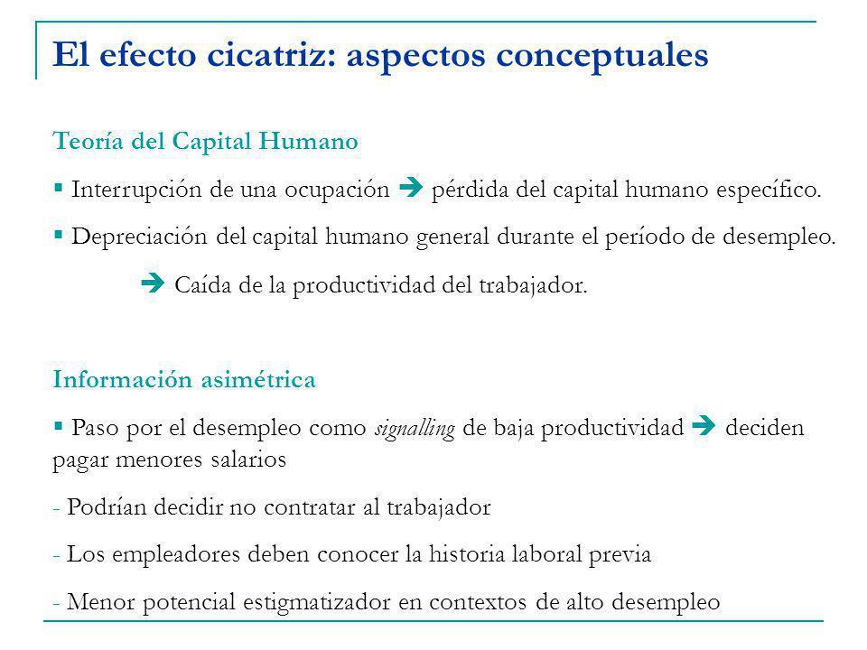 El efecto cicatriz: aspectos conceptuales Teoría del Capital Humano Interrupción de una ocupación pérdida del capital humano específico.
