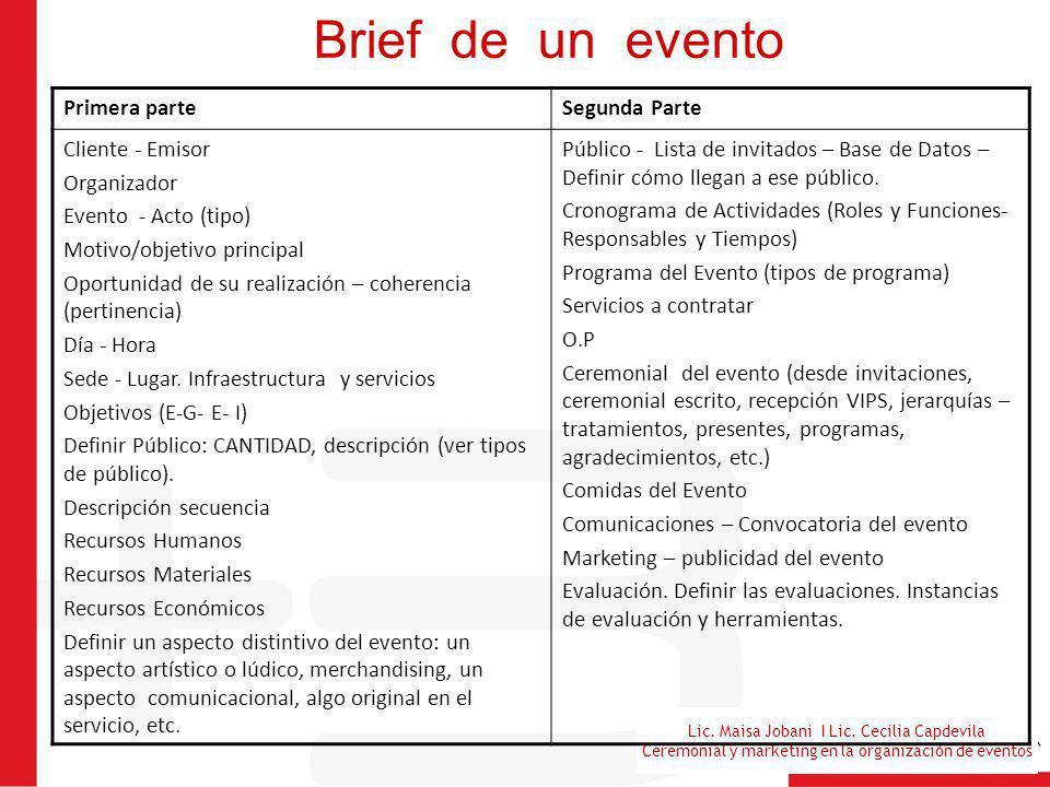 Lic. Maisa Jobani I Lic. Cecilia Capdevila Ceremonial y marketing en la organización de eventos Brief de un evento Primera parteSegunda Parte Cliente