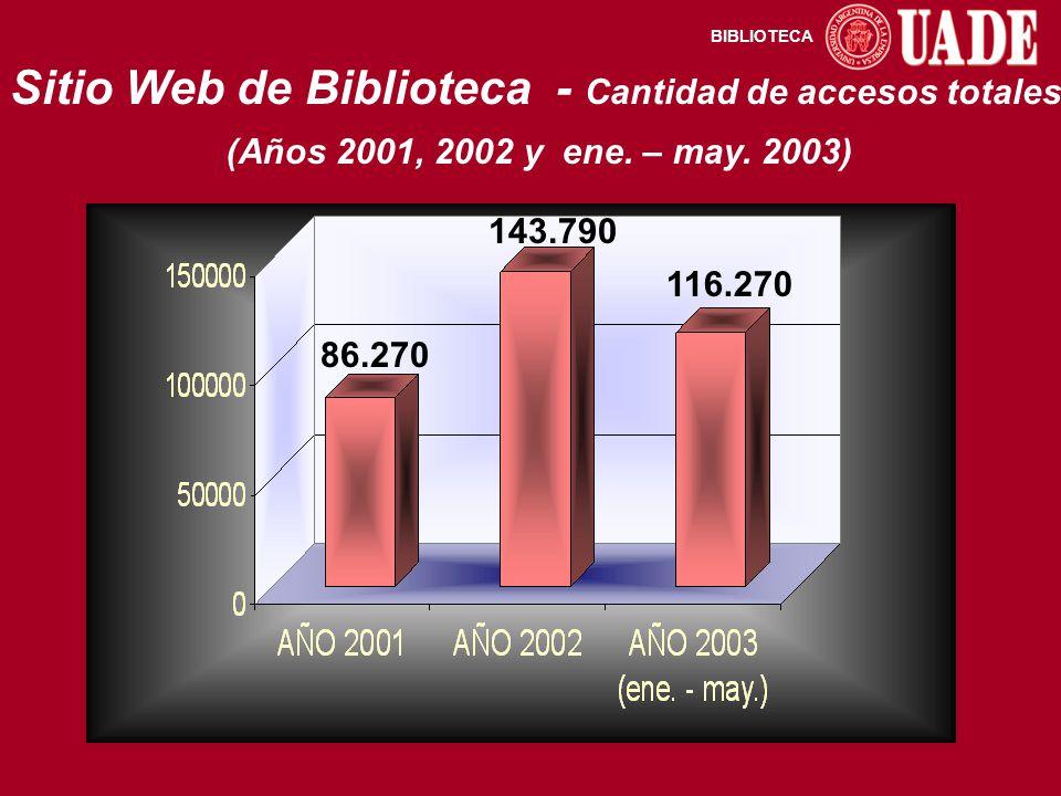 BIBLIOTECA Biblioteca Virtual - Publicaciones Periódicas (consultas totales años 2001, 2002 y ene.