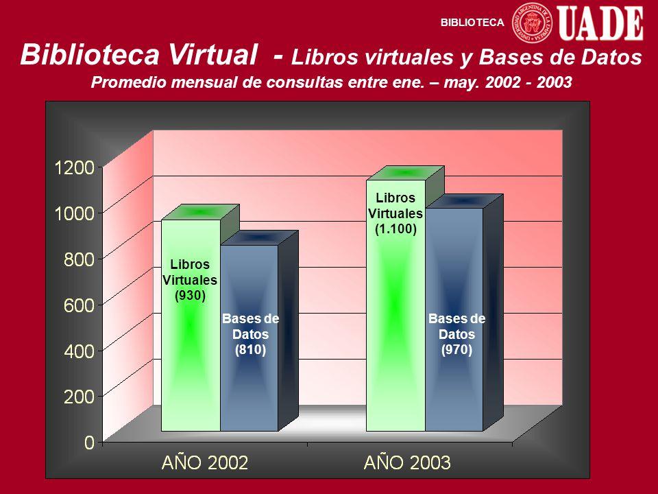 BIBLIOTECA Biblioteca Virtual - Libros virtuales y Bases de Datos Promedio mensual de consultas entre ene.