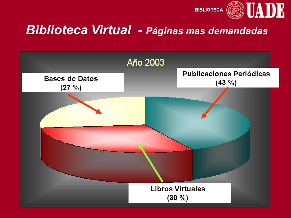 BIBLIOTECA Biblioteca Virtual - Páginas mas demandadas Publicaciones Periódicas (43 %) Bases de Datos (27 %) Libros Virtuales (30 %)