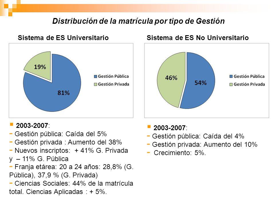 Sistema de ES UniversitarioSistema de ES No Universitario 2003-2007: - Gestión pública: Caída del 5% - Gestión privada : Aumento del 38% - Nuevos insc