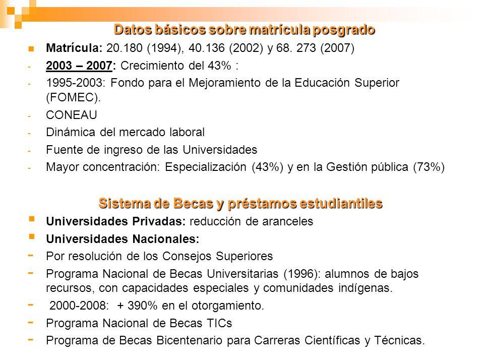 Datos básicos sobre matrícula posgrado Matrícula: 20.180 (1994), 40.136 (2002) y 68. 273 (2007) - 2003 – 2007: Crecimiento del 43% : - 1995-2003: Fond