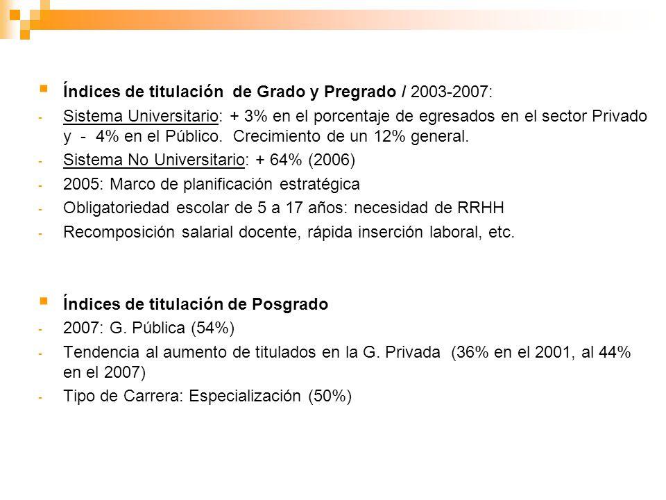Índices de titulación de Grado y Pregrado / 2003-2007: - Sistema Universitario: + 3% en el porcentaje de egresados en el sector Privado y - 4% en el P