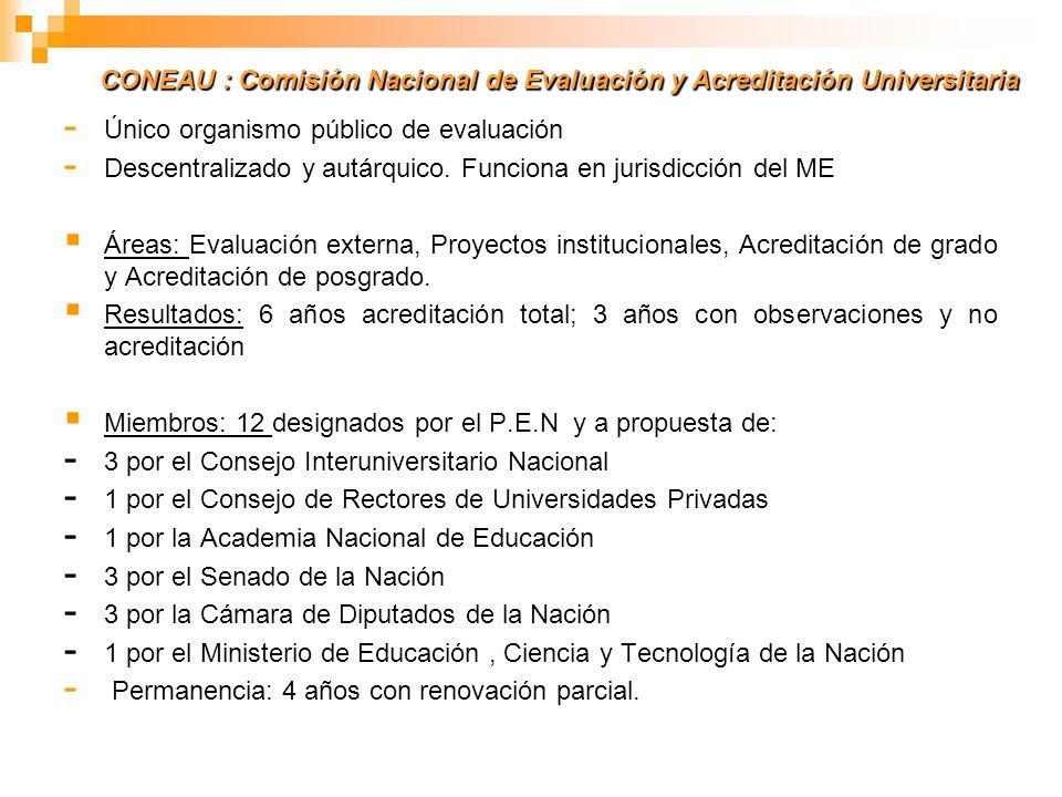 - Único organismo público de evaluación - Descentralizado y autárquico. Funciona en jurisdicción del ME Áreas: Evaluación externa, Proyectos instituci