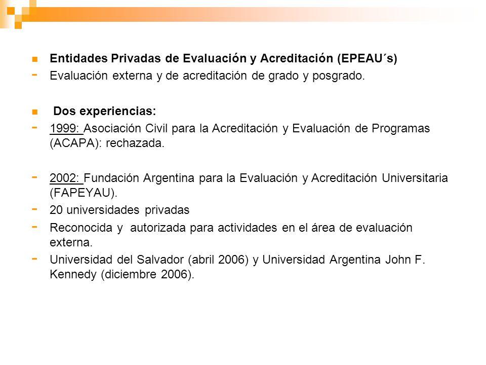 Entidades Privadas de Evaluación y Acreditación (EPEAU´s) - Evaluación externa y de acreditación de grado y posgrado. Dos experiencias: - 1999: Asocia