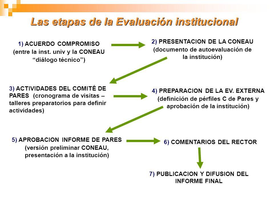 Las etapas de la Evaluación institucional 1) ACUERDO COMPROMISO (entre la inst. univ y la CONEAU diálogo técnico) 2) PRESENTACION DE LA CONEAU (docume