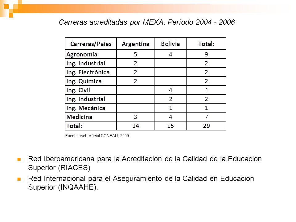 Red Iberoamericana para la Acreditación de la Calidad de la Educación Superior (RIACES) Red Internacional para el Aseguramiento de la Calidad en Educa