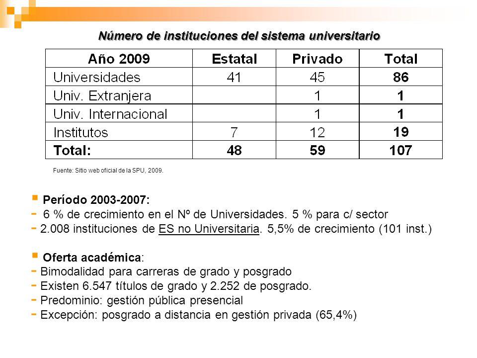 Número de instituciones del sistema universitario Fuente: Sitio web oficial de la SPU, 2009. Período 2003-2007: - 6 % de crecimiento en el Nº de Unive