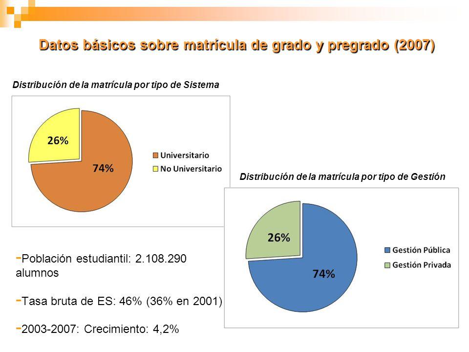 Datos básicos sobre matrícula de grado y pregrado (2007) - Población estudiantil: 2.108.290 alumnos - Tasa bruta de ES: 46% (36% en 2001) - 2003-2007: