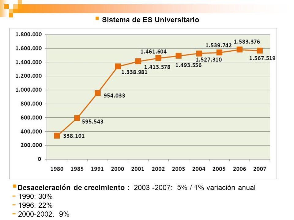 Sistema de ES UniversitarioSistema de ES No Universitario 2003-2007: - Gestión pública: Caída del 5% - Gestión privada : Aumento del 38% - Nuevos inscriptos: + 41% G.