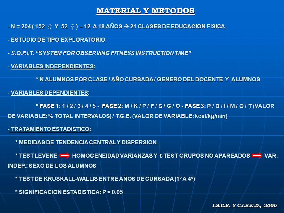 MATERIAL Y METODOS - N = 204 ( 152 Y 52 ) – 12 A 18 AÑOS 21 CLASES DE EDUCACION FISICA - ESTUDIO DE TIPO EXPLORATORIO - S.O.F.I.T.