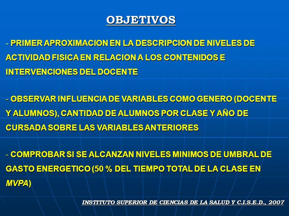 OBJETIVOS INSTITUTO SUPERIOR DE CIENCIAS DE LA SALUD Y C.I.S.E.D., 2007 PRIMER APROXIMACION EN LA DESCRIPCION DE NIVELES DE ACTIVIDAD FISICA EN RELACION A LOS CONTENIDOS E INTERVENCIONES DEL DOCENTE - PRIMER APROXIMACION EN LA DESCRIPCION DE NIVELES DE ACTIVIDAD FISICA EN RELACION A LOS CONTENIDOS E INTERVENCIONES DEL DOCENTE - OBSERVAR INFLUENCIA DE VARIABLES COMO GENERO (DOCENTE Y ALUMNOS), CANTIDAD DE ALUMNOS POR CLASE Y AÑO DE CURSADA SOBRE LAS VARIABLES ANTERIORES - COMPROBAR SI SE ALCANZAN NIVELES MINIMOS DE UMBRAL DE GASTO ENERGETICO (50 % DEL TIEMPO TOTAL DE LA CLASE EN MVPA)