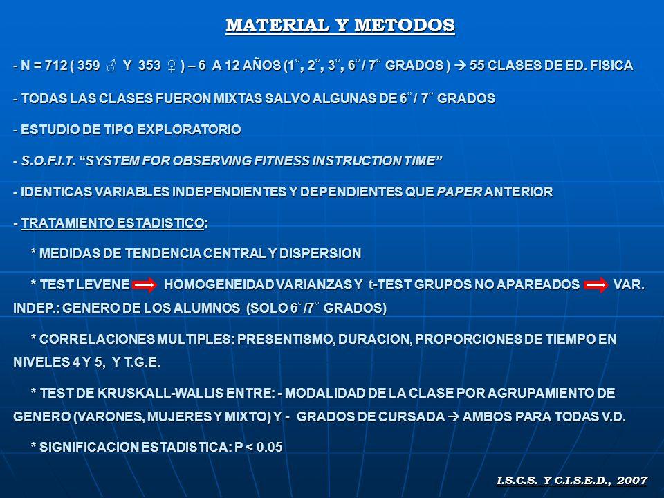 MATERIAL Y METODOS - N = 712 ( 359 Y 353 ) – 6 A 12 AÑOS (1, 2, 3, 6 / 7 GRADOS ) 55 CLASES DE ED.