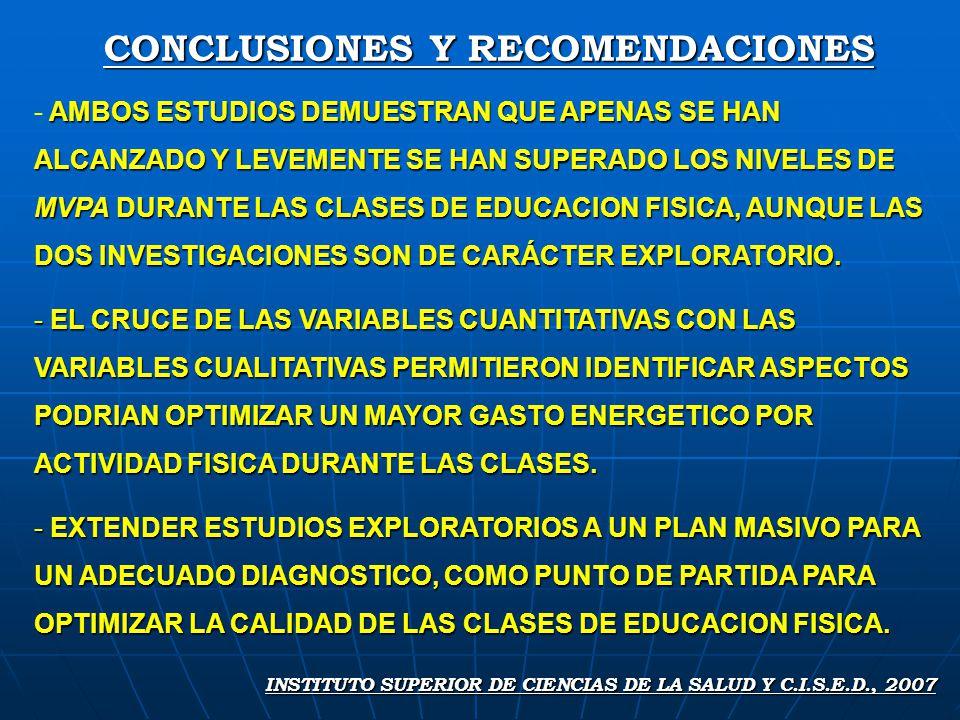 CONCLUSIONES Y RECOMENDACIONES INSTITUTO SUPERIOR DE CIENCIAS DE LA SALUD Y C.I.S.E.D., 2007 AMBOS ESTUDIOS DEMUESTRAN QUE APENAS SE HAN ALCANZADO Y LEVEMENTE SE HAN SUPERADO LOS NIVELES DE MVPA DURANTE LAS CLASES DE EDUCACION FISICA, AUNQUE LAS DOS INVESTIGACIONES SON DE CARÁCTER EXPLORATORIO.