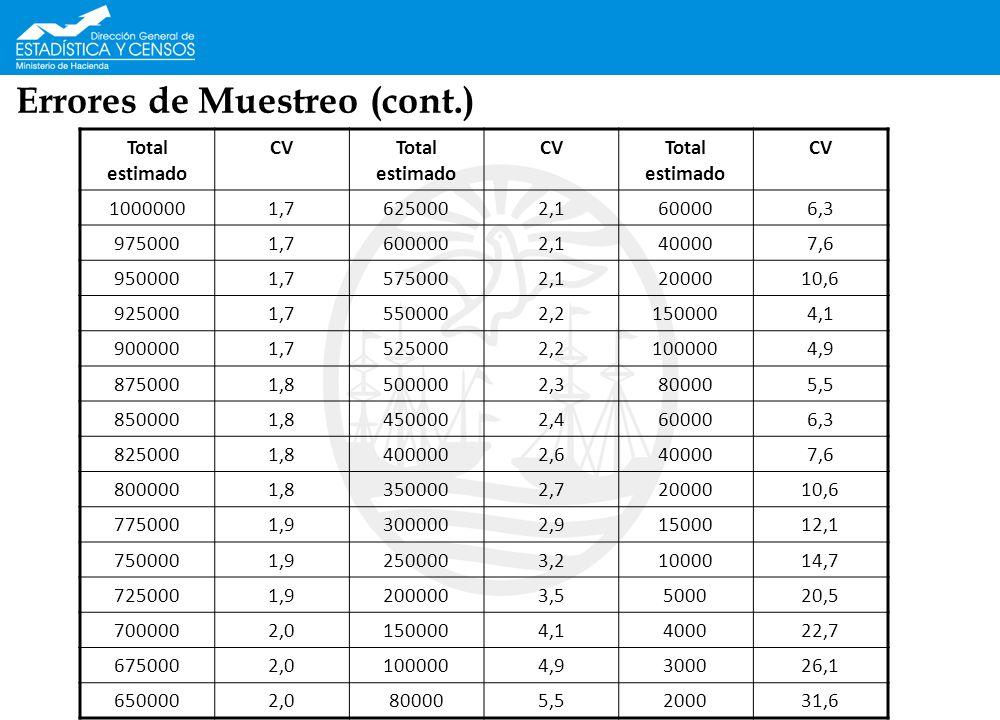 Errores de Muestreo (cont.) Total estimado CVTotal estimado CVTotal estimado CV 10000001,76250002,1600006,3 9750001,76000002,1400007,6 9500001,7575000