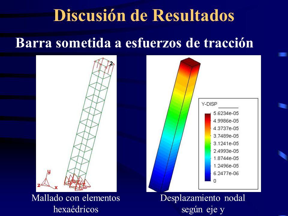 Discusión de Resultados Barra sometida a esfuerzos de tracción Mallado con elementos hexaédricos Desplazamiento nodal según eje y
